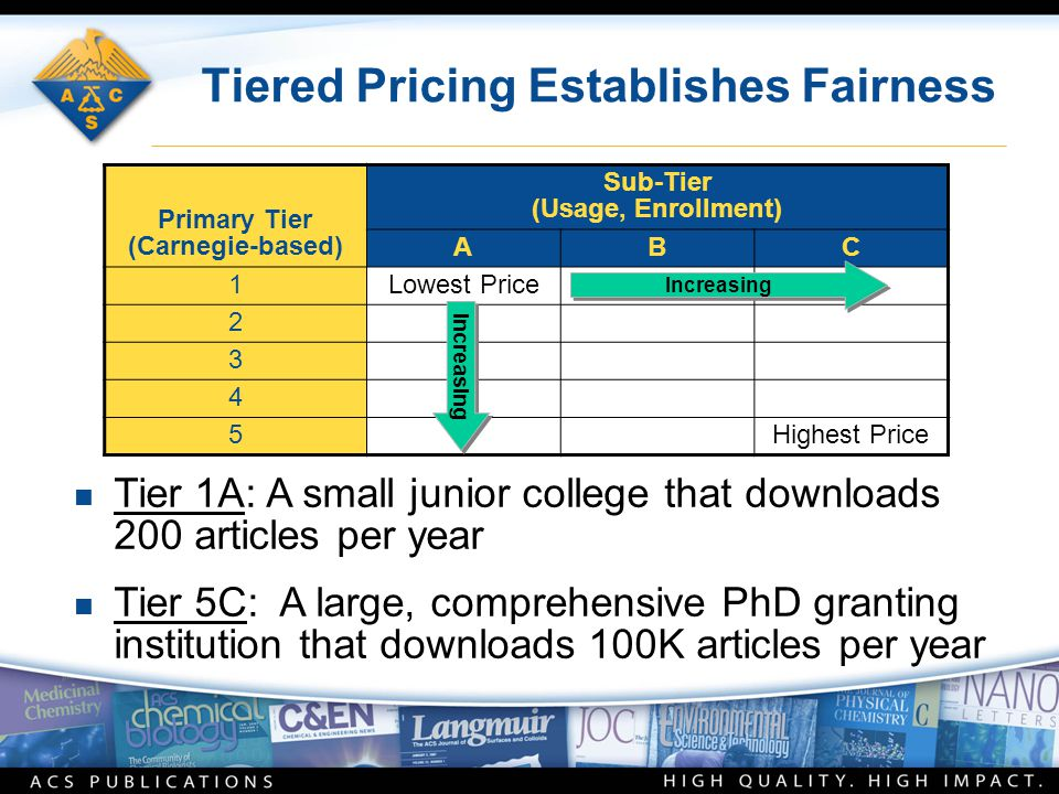 n Tier 1A: A small junior college that downloads 200 articles per year n Tier 5C: A large, comprehensive PhD granting institution that downloads 100K articles per year Tiered Pricing Establishes Fairness Primary Tier (Carnegie-based) Sub-Tier (Usage, Enrollment) ABC 1Lowest Price 2 3 4 5Highest Price Increasing