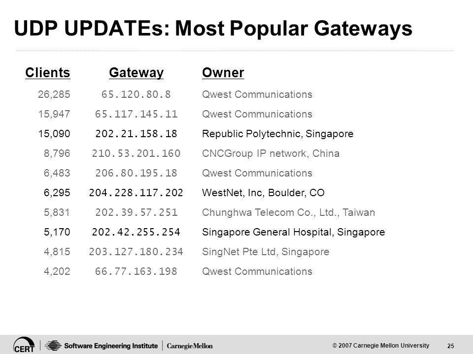 25 © 2007 Carnegie Mellon University UDP UPDATEs: Most Popular Gateways ClientsGatewayOwner 26,285 65.120.80.8 Qwest Communications 15,947 65.117.145.11 Qwest Communications 15,090 202.21.158.18 Republic Polytechnic, Singapore 8,796 210.53.201.160 CNCGroup IP network, China 6,483 206.80.195.18 Qwest Communications 6,295 204.228.117.202 WestNet, Inc, Boulder, CO 5,831 202.39.57.251 Chunghwa Telecom Co., Ltd., Taiwan 5,170 202.42.255.254 Singapore General Hospital, Singapore 4,815 203.127.180.234 SingNet Pte Ltd, Singapore 4,202 66.77.163.198 Qwest Communications