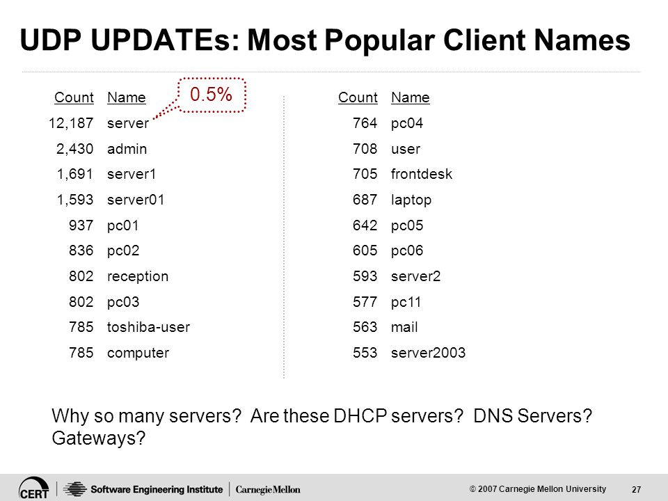 27 © 2007 Carnegie Mellon University UDP UPDATEs: Most Popular Client Names Why so many servers.