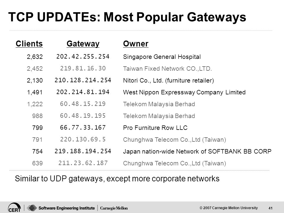 41 © 2007 Carnegie Mellon University TCP UPDATEs: Most Popular Gateways ClientsGatewayOwner 2,632 202.42.255.254 Singapore General Hospital 2,452 219.81.16.30 Taiwan Fixed Network CO.,LTD.