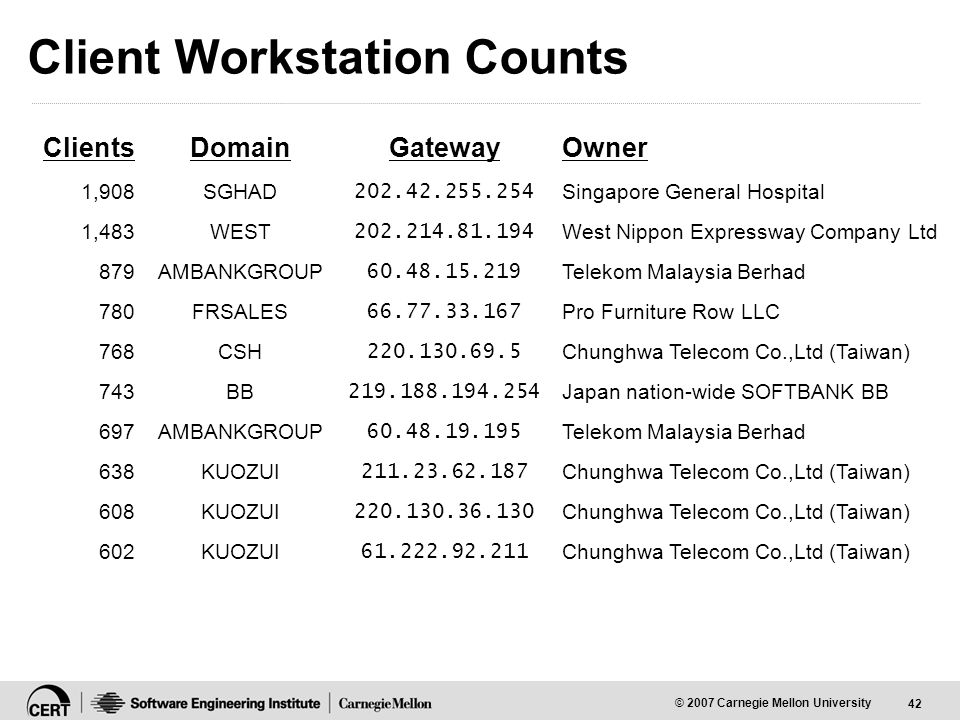 42 © 2007 Carnegie Mellon University Client Workstation Counts ClientsDomainGatewayOwner 1,908SGHAD 202.42.255.254 Singapore General Hospital 1,483WEST 202.214.81.194 West Nippon Expressway Company Ltd 879AMBANKGROUP 60.48.15.219 Telekom Malaysia Berhad 780FRSALES 66.77.33.167 Pro Furniture Row LLC 768CSH 220.130.69.5 Chunghwa Telecom Co.,Ltd (Taiwan) 743BB 219.188.194.254 Japan nation-wide SOFTBANK BB 697AMBANKGROUP 60.48.19.195 Telekom Malaysia Berhad 638KUOZUI 211.23.62.187 Chunghwa Telecom Co.,Ltd (Taiwan) 608KUOZUI 220.130.36.130 Chunghwa Telecom Co.,Ltd (Taiwan) 602KUOZUI 61.222.92.211 Chunghwa Telecom Co.,Ltd (Taiwan)
