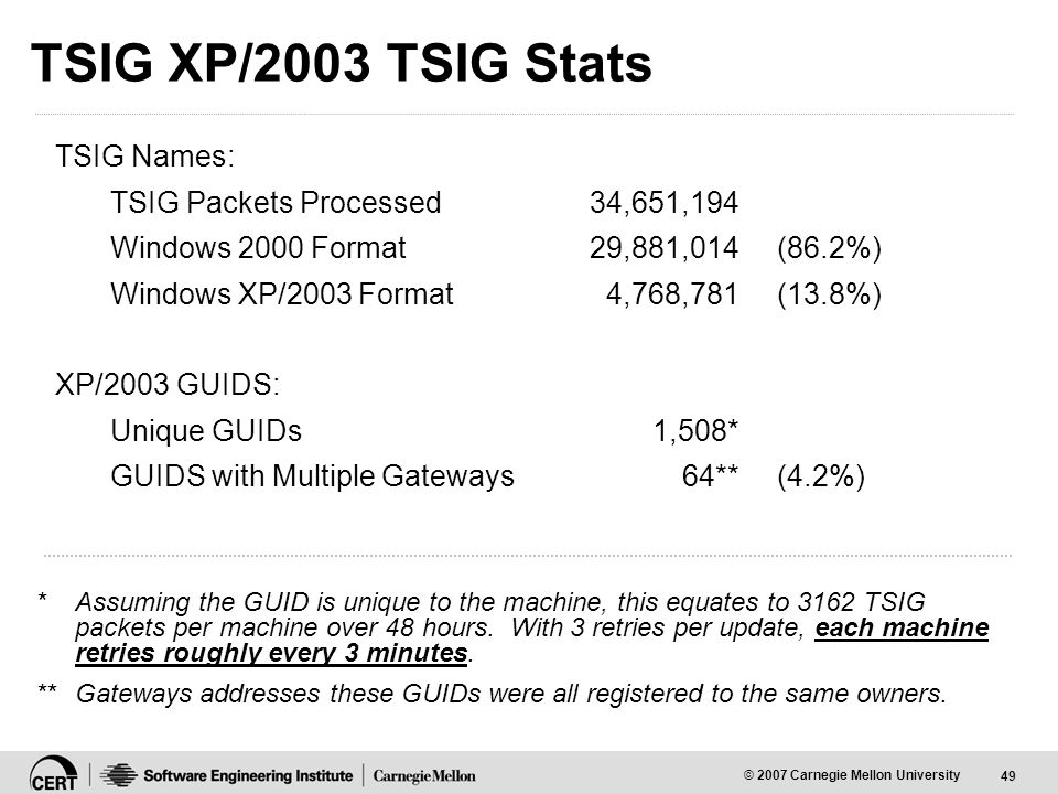 49 © 2007 Carnegie Mellon University TSIG XP/2003 TSIG Stats TSIG Names: TSIG Packets Processed34,651,194 Windows 2000 Format29,881,014 (86.2%) Windows XP/2003 Format4,768,781 (13.8%) XP/2003 GUIDS: Unique GUIDs1,508* GUIDS with Multiple Gateways64** (4.2%) *Assuming the GUID is unique to the machine, this equates to 3162 TSIG packets per machine over 48 hours.