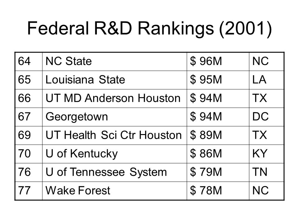 Federal R&D Rankings (2001) 64NC State$ 96MNC 65Louisiana State$ 95MLA 66UT MD Anderson Houston$ 94MTX 67Georgetown$ 94MDC 69UT Health Sci Ctr Houston