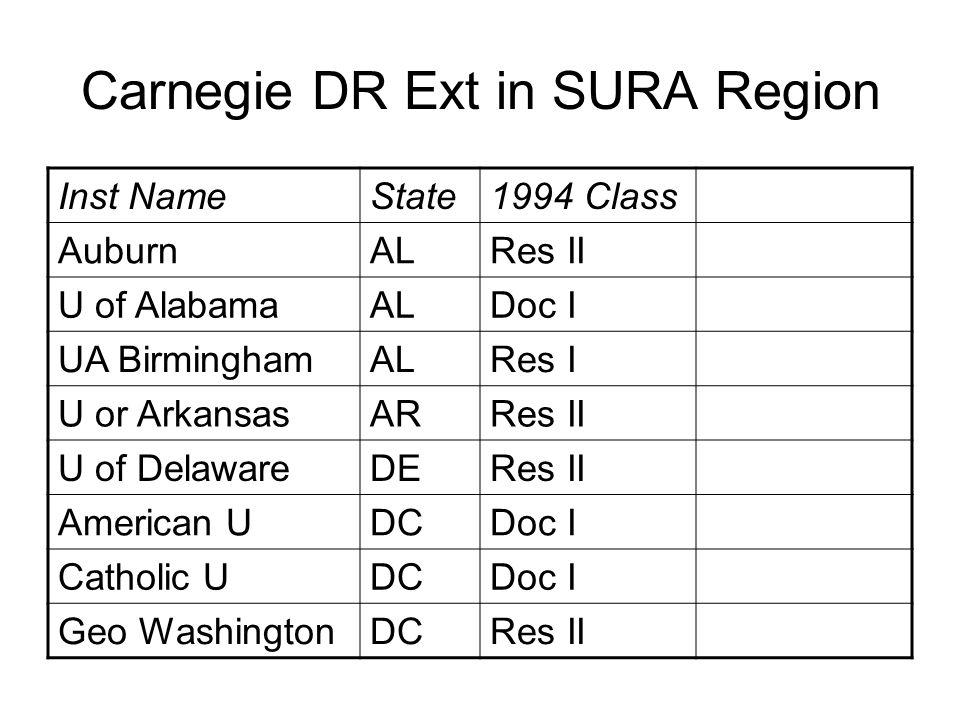 Carnegie DR Ext in SURA Region Inst NameState1994 Class AuburnALRes II U of AlabamaALDoc I UA BirminghamALRes I U or ArkansasARRes II U of DelawareDERes II American UDCDoc I Catholic UDCDoc I Geo WashingtonDCRes II