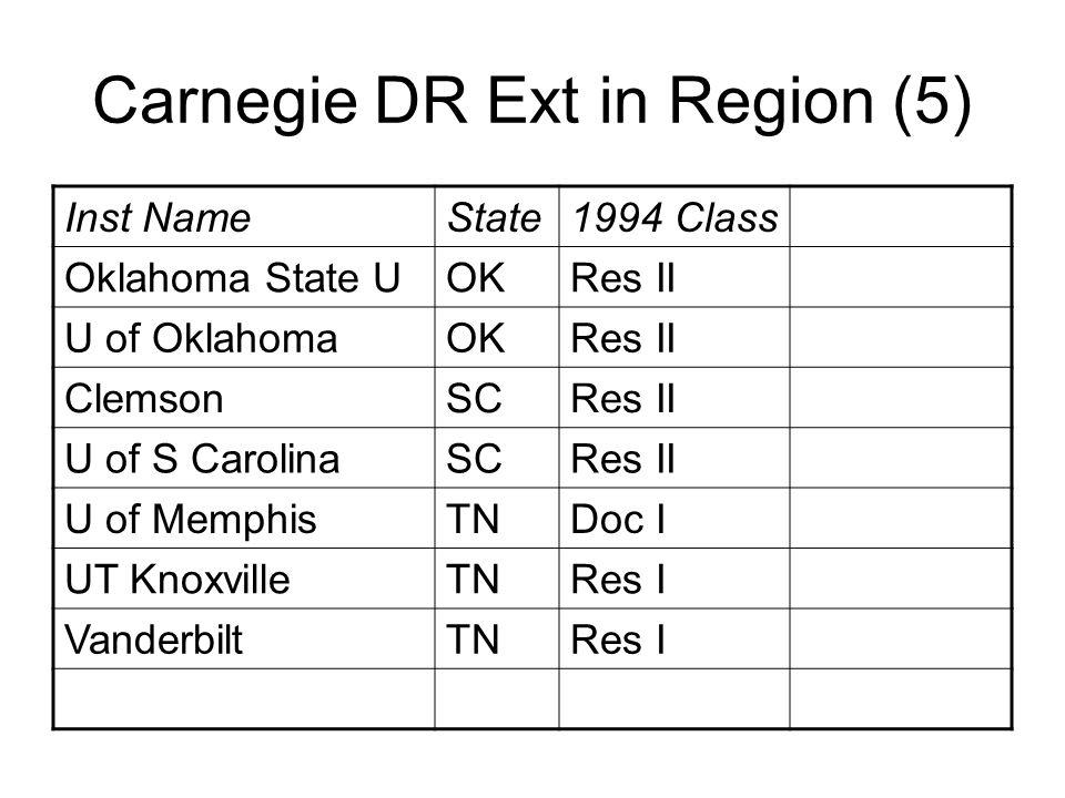 Carnegie DR Ext in Region (5) Inst NameState1994 Class Oklahoma State UOKRes II U of OklahomaOKRes II ClemsonSCRes II U of S CarolinaSCRes II U of MemphisTNDoc I UT KnoxvilleTNRes I VanderbiltTNRes I