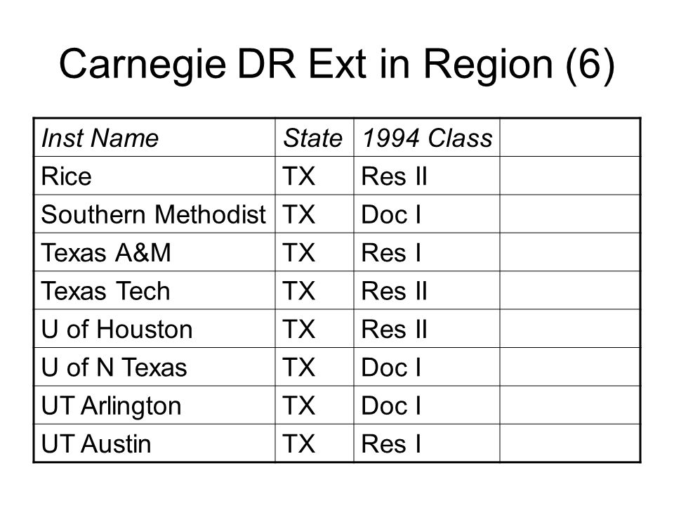 Carnegie DR Ext in Region (6) Inst NameState1994 Class RiceTXRes II Southern MethodistTXDoc I Texas A&MTXRes I Texas TechTXRes II U of HoustonTXRes II