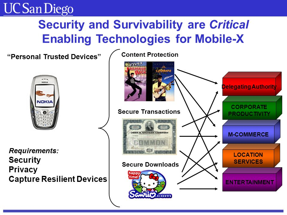 Carnegie Mellon Security and Survivability are Critical Enabling Technologies for Mobile-X Secure Downloads Secure Transactions Content Protection Delegating Authority CORPORATE PRODUCTIVITY M-COMMERCE LOCATION SERVICES ENTERTAINMENT Requirements: Security Privacy Capture Resilient Devices Personal Trusted Devices