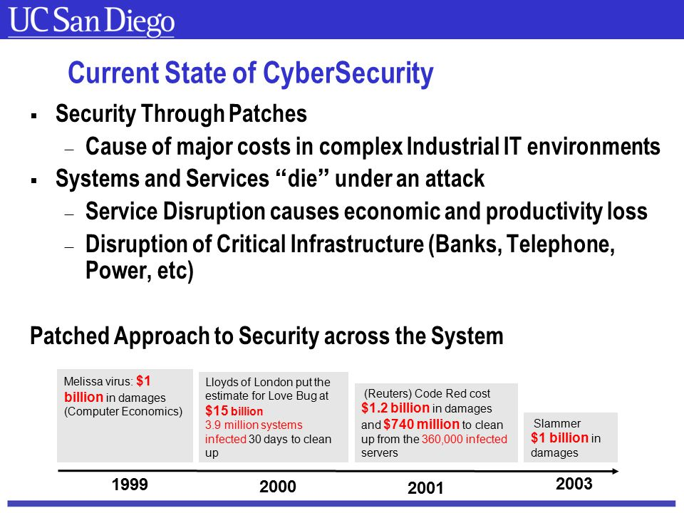 Carnegie Mellon Current State of CyberSecurity  Security Through Patches  Cause of major costs in complex Industrial IT environments  Systems and Services die under an attack  Service Disruption causes economic and productivity loss  Disruption of Critical Infrastructure (Banks, Telephone, Power, etc) Patched Approach to Security across the System Melissa virus: $1 billion in damages (Computer Economics) Lloyds of London put the estimate for Love Bug at $15 billion 3.9 million systems infected 30 days to clean up (Reuters) Code Red cost $1.2 billion in damages and $740 million to clean up from the 360,000 infected servers 1999 2000 2001 Slammer $1 billion in damages 2003