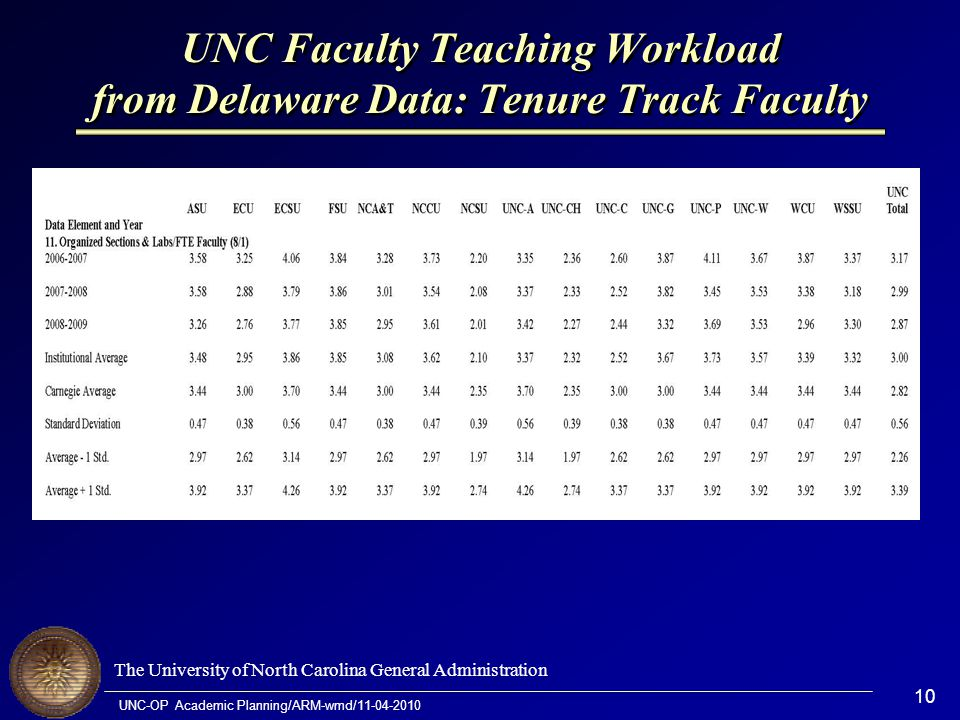 The University of North Carolina General Administration UNC-OP Academic Planning/ARM-wmd/11-04-2010 10 UNC Faculty Teaching Workload from Delaware Data: Tenure Track Faculty