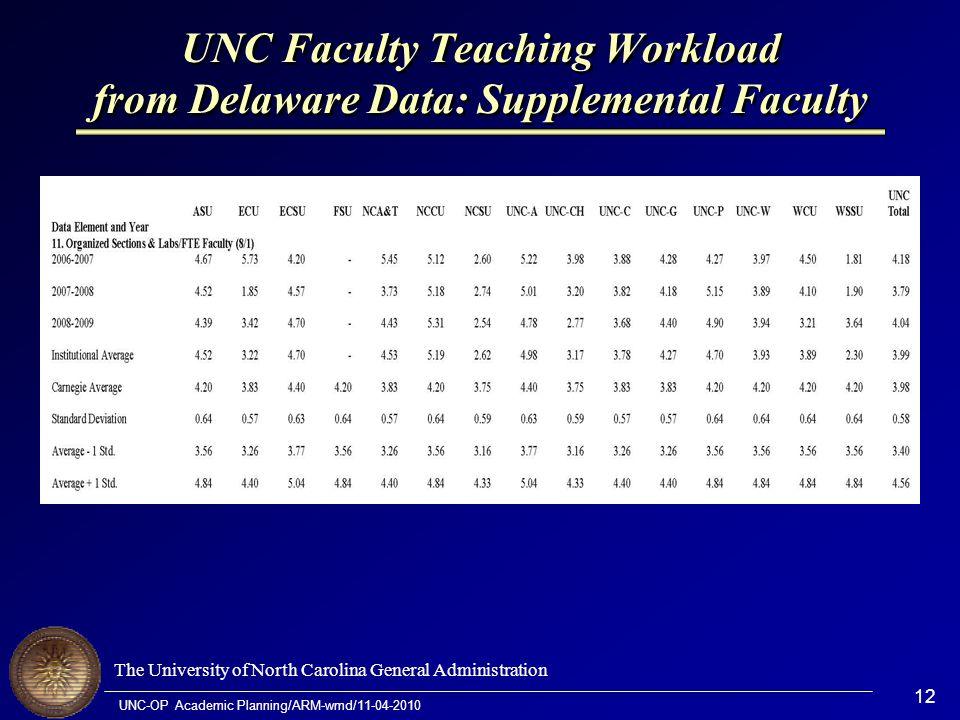 The University of North Carolina General Administration UNC-OP Academic Planning/ARM-wmd/11-04-2010 12 UNC Faculty Teaching Workload from Delaware Dat