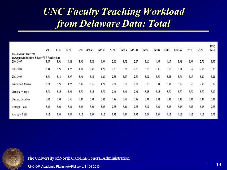 The University of North Carolina General Administration UNC-OP Academic Planning/ARM-wmd/11-04-2010 14 UNC Faculty Teaching Workload from Delaware Dat