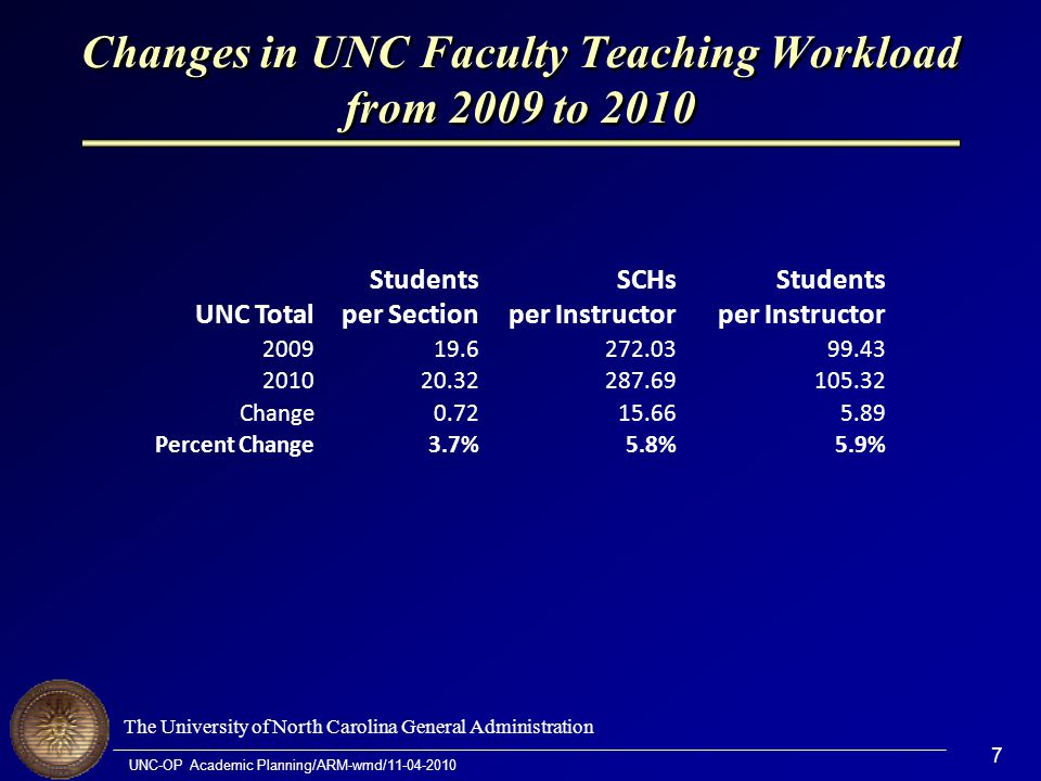 The University of North Carolina General Administration UNC-OP Academic Planning/ARM-wmd/11-04-2010 7 Changes in UNC Faculty Teaching Workload from 2009 to 2010 UNC Total Students per Section SCHs per Instructor Students per Instructor 200919.6272.0399.43 201020.32287.69105.32 Change0.7215.665.89 Percent Change3.7%5.8%5.9%