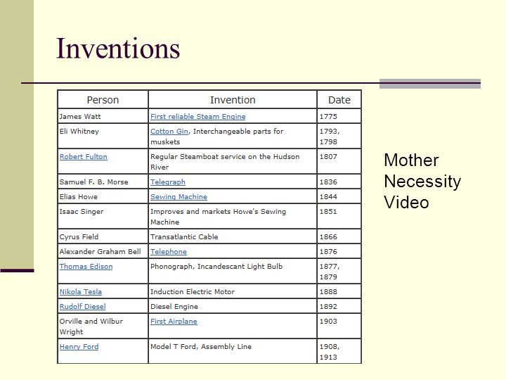 Inventions Mother Necessity Video