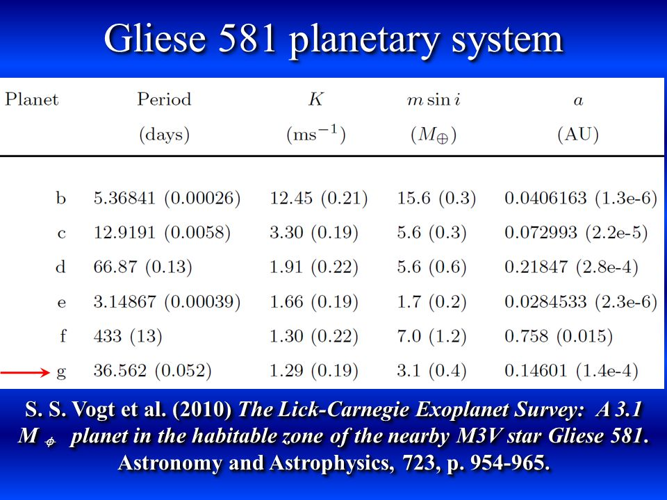 Gliese 581 system ebc g.df Modified after … Selsis F.
