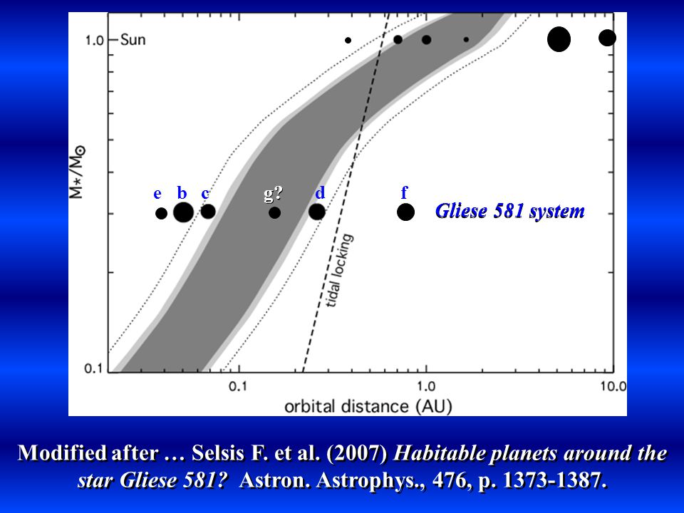 Gliese 581 system ebc g. df Modified after … Selsis F.