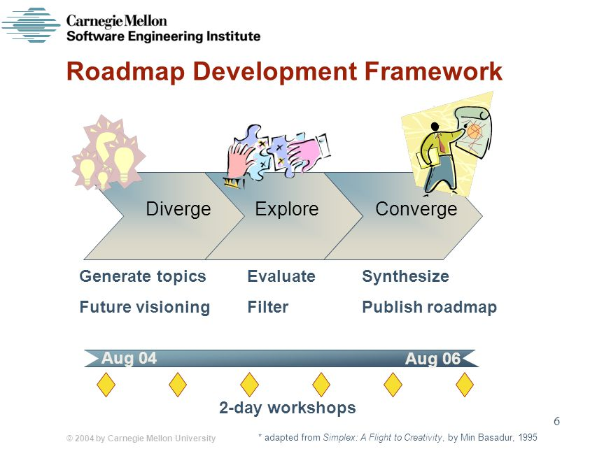 © 2004 by Carnegie Mellon University 6 Roadmap Development Framework DivergeExploreConverge Generate topics Future visioning Synthesize Publish roadmap Evaluate Filter Aug 04 Aug 06 2-day workshops * adapted from Simplex: A Flight to Creativity, by Min Basadur, 1995