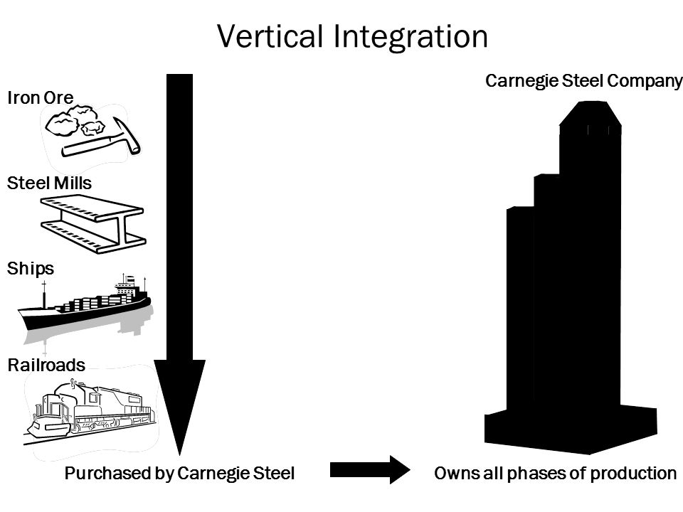 Vertical Integration Carnegie Steel Company Steel Mills Ships Railroads Purchased by Carnegie SteelOwns all phases of production Iron Ore
