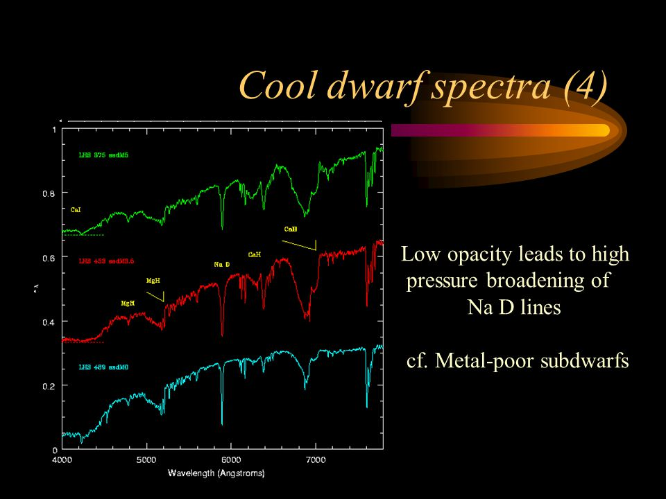 Cool dwarf spectra (4) Low opacity leads to high pressure broadening of Na D lines cf.