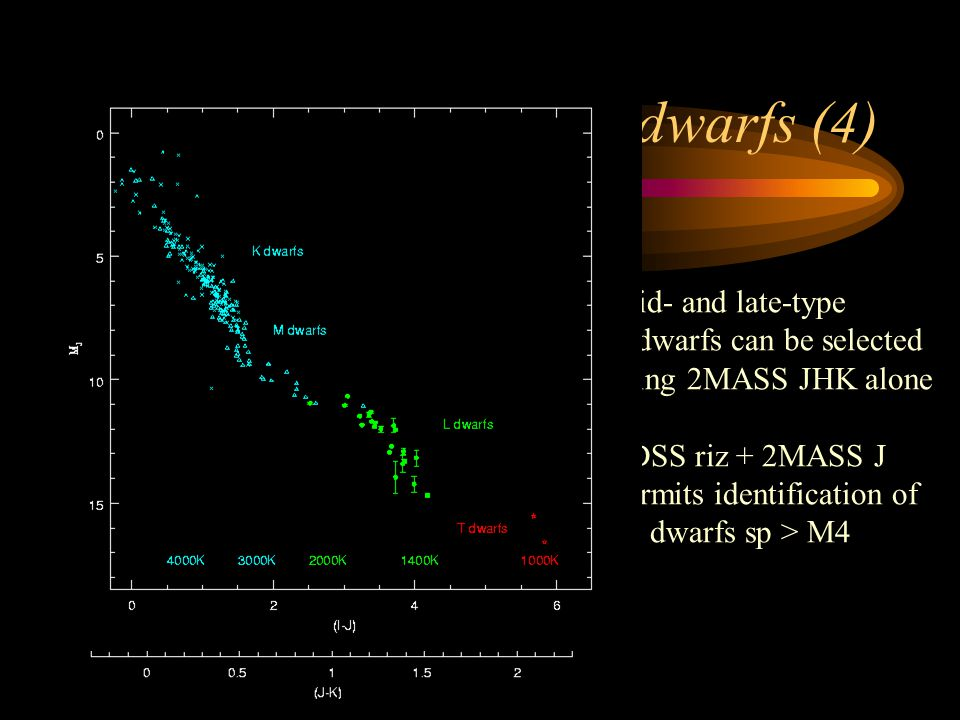 Finding ultracool dwarfs (4) Mid- and late-type L dwarfs can be selected using 2MASS JHK alone SDSS riz + 2MASS J permits identification of all dwarfs sp > M4