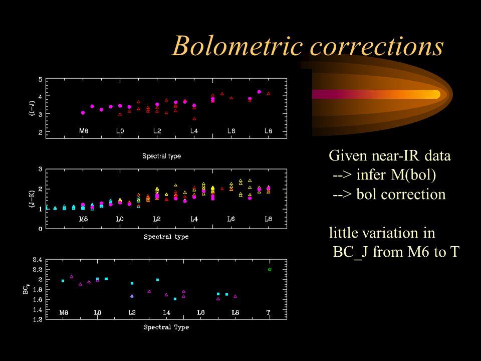 Bolometric corrections Given near-IR data --> infer M(bol) --> bol correction little variation in BC_J from M6 to T