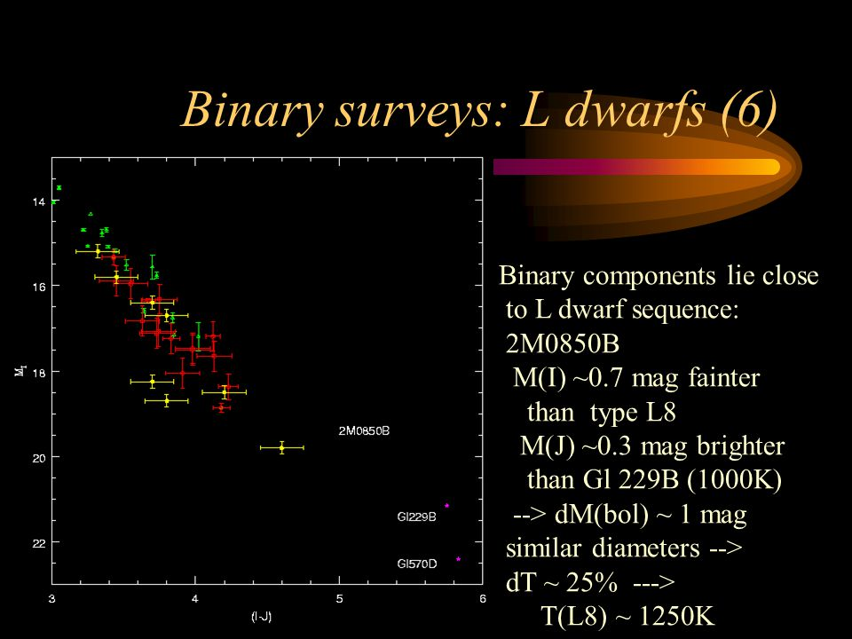 Binary surveys: L dwarfs (6) Binary components lie close to L dwarf sequence: 2M0850B M(I) ~0.7 mag fainter than type L8 M(J) ~0.3 mag brighter than Gl 229B (1000K) --> dM(bol) ~ 1 mag similar diameters --> dT ~ 25% ---> T(L8) ~ 1250K