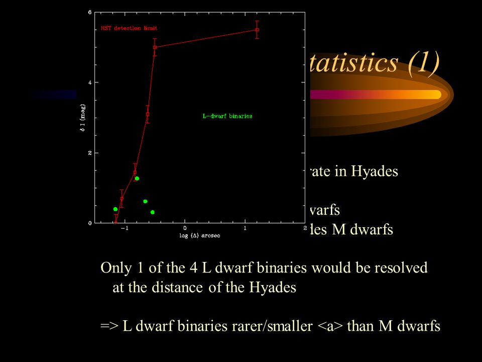 L dwarf binary statistics (1) Four detections from 20 targets --> comparable with detection rate in Hyades but … ~ 20 parsecs for L dwarfs ~ 46 parsecs for Hyades M dwarfs Only 1 of the 4 L dwarf binaries would be resolved at the distance of the Hyades => L dwarf binaries rarer/smaller than M dwarfs