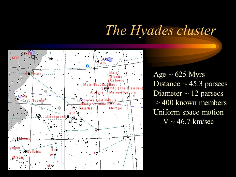 The Hyades cluster Age ~ 625 Myrs Distance ~ 45.3 parsecs Diameter ~ 12 parsecs > 400 known members Uniform space motion V ~ 46.7 km/sec