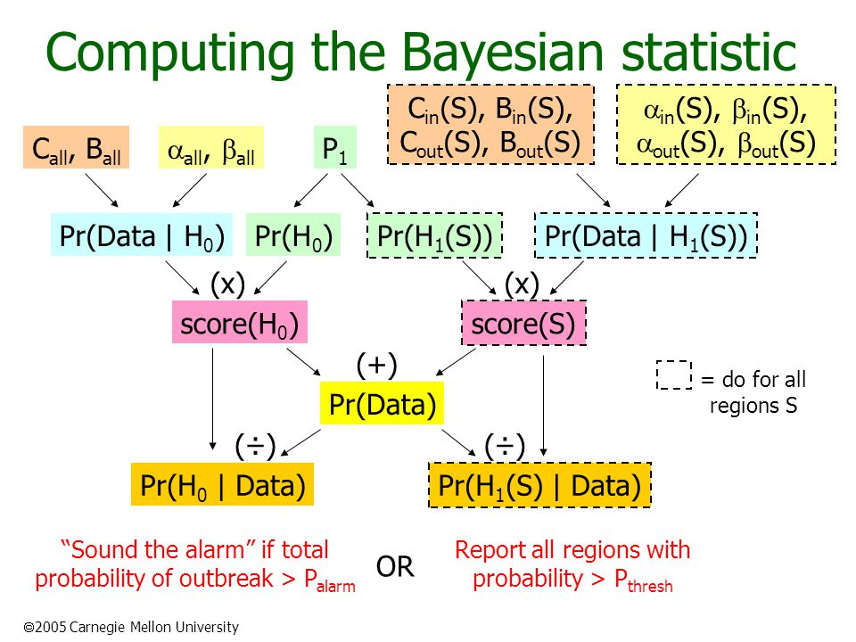  2005 Carnegie Mellon University Computing the Bayesian statistic  all,  all Pr(Data | H 0 ) Pr(Data | H 1 (S))Pr(H 1 (S)) Pr(H 0 )  in (S),  in (S),  out (S),  out (S) C all, B all C in (S), B in (S), C out (S), B out (S) P1P1 score(H 0 ) score(S) Pr(Data) (x) (+) Pr(H 0 | Data) (÷) Pr(H 1 (S) | Data) (÷) Report all regions with probability > P thresh Sound the alarm if total probability of outbreak > P alarm OR = do for all regions S