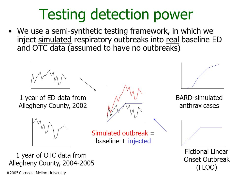  2005 Carnegie Mellon University Testing detection power We use a semi-synthetic testing framework, in which we inject simulated respiratory outbreaks into real baseline ED and OTC data (assumed to have no outbreaks) 1 year of ED data from Allegheny County, 2002 1 year of OTC data from Allegheny County, 2004-2005 BARD-simulated anthrax cases Fictional Linear Onset Outbreak (FLOO) Simulated outbreak = baseline + injected