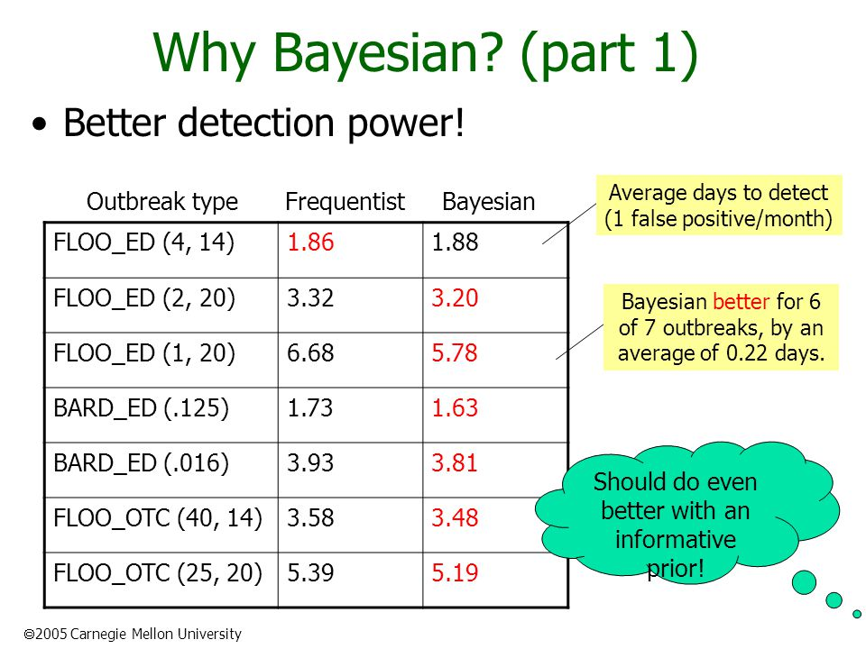  2005 Carnegie Mellon University Why Bayesian. (part 1) Better detection power.
