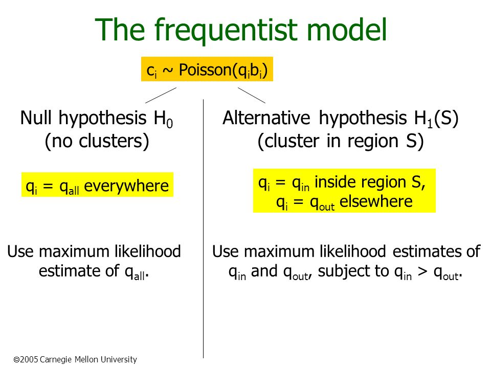  2005 Carnegie Mellon University The frequentist model Null hypothesis H 0 (no clusters) Alternative hypothesis H 1 (S) (cluster in region S) c i ~ Poisson(q i b i ) q i = q all everywhere q i = q in inside region S, q i = q out elsewhere Use maximum likelihood estimate of q all.
