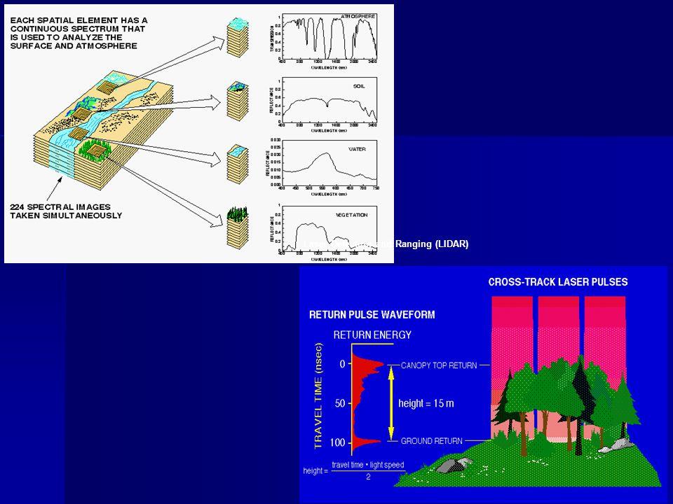 Laser Detection and Ranging (LIDAR)