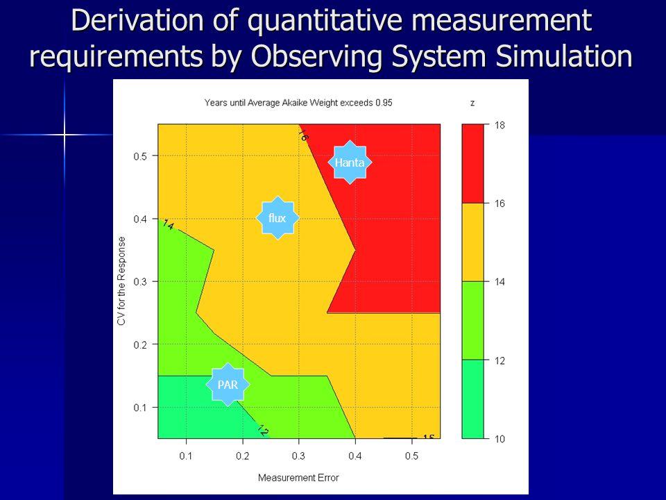 Derivation of quantitative measurement requirements by Observing System Simulation flux PAR Hanta