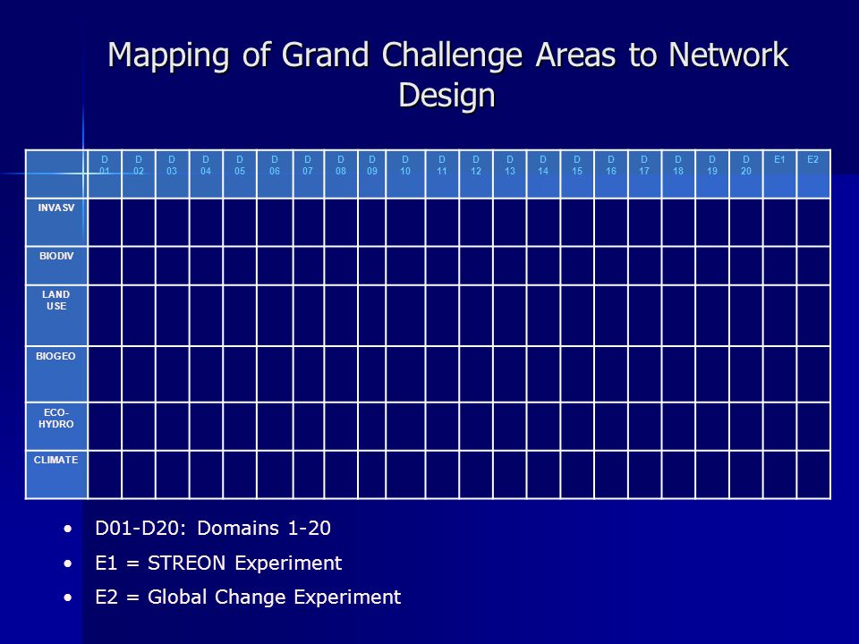 Mapping of Grand Challenge Areas to Network Design D 01 D 02 D 03 D 04 D 05 D 06 D 07 D 08 D 09 D 10 D 11 D 12 D 13 D 14 D 15 D 16 D 17 D 18 D 19 D 20 E1E2 INVASV BIODIV LAND USE BIOGEO ECO- HYDRO CLIMATE D01-D20: Domains 1-20 E1 = STREON Experiment E2 = Global Change Experiment