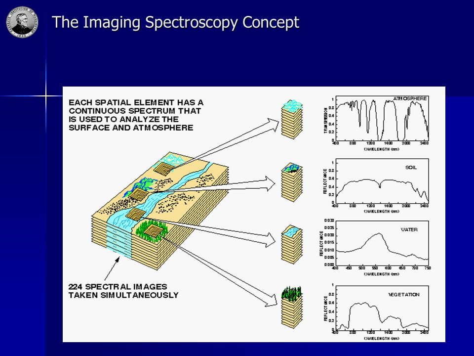 The Imaging Spectroscopy Concept