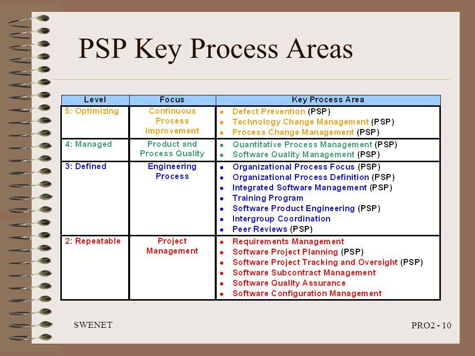 SWENET PRO2 - 10 PSP Key Process Areas