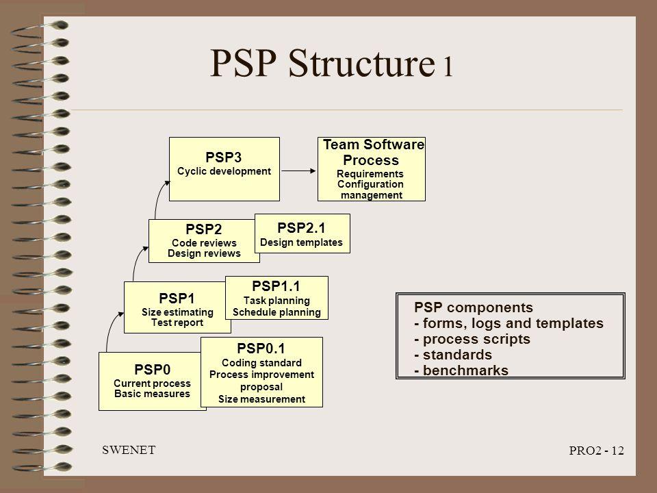 SWENET PRO2 - 12 PSP Structure 1 PSP0 Current process Basic measures PSP1 Size estimating Test report PSP2 Code reviews Design reviews PSP3 Cyclic development Team Software Process Requirements Configuration management PSP2.1 Design templates PSP1.1 Task planning Schedule planning PSP0.1 Coding standard Process improvement proposal Size measurement PSP components - forms, logs and templates - process scripts - standards - benchmarks