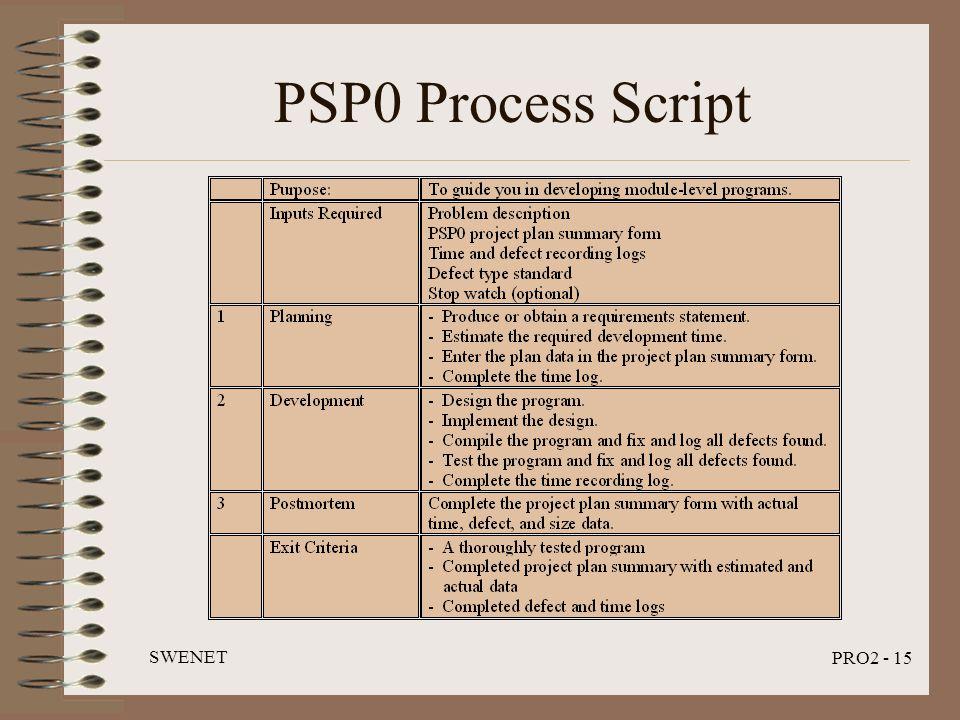 SWENET PRO2 - 15 PSP0 Process Script
