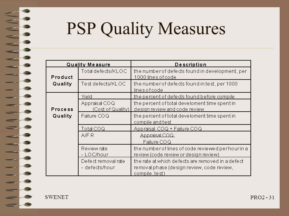 SWENET PRO2 - 31 PSP Quality Measures