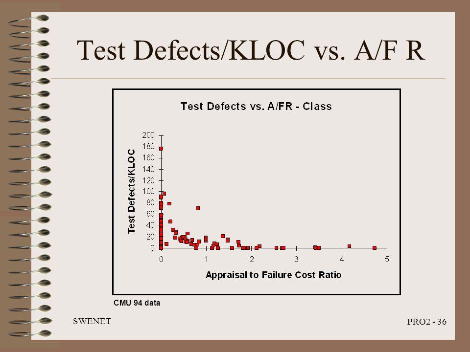 SWENET PRO2 - 36 Test Defects/KLOC vs. A/F R CMU 94 data