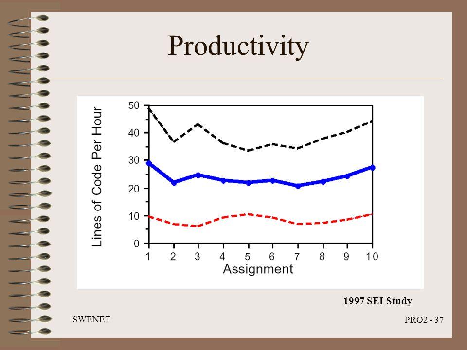 SWENET PRO2 - 37 Productivity 1997 SEI Study