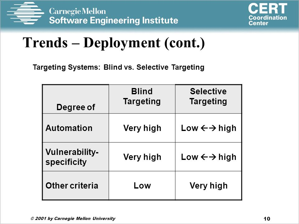 © 2001 by Carnegie Mellon University 10 Trends – Deployment (cont.) Degree of Blind Targeting Selective Targeting AutomationVery highLow  high Vulnerability- specificity Very highLow  high Other criteriaLowVery high Targeting Systems: Blind vs.