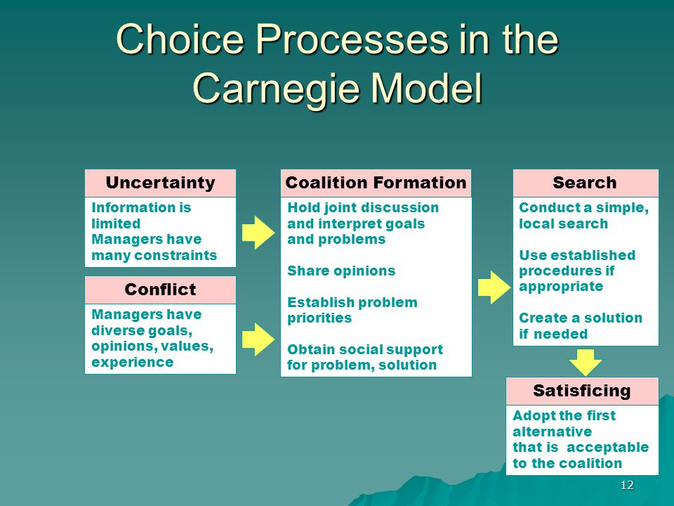 12 Choice Processes in the Carnegie Model Hold joint discussion and interpret goals and problems Share opinions Establish problem priorities Obtain social support for problem, solution Adopt the first alternative that is acceptable to the coalition Conduct a simple, local search Use established procedures if appropriate Create a solution if needed Managers have diverse goals, opinions, values, experience Information is limited Managers have many constraints UncertaintyCoalition FormationSearch Satisficing Conflict