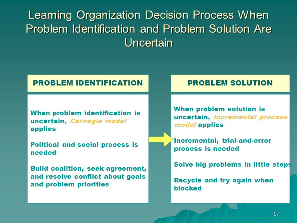 17 Learning Organization Decision Process When Problem Identification and Problem Solution Are Uncertain When problem identification is uncertain, Carnegie model applies Political and social process is needed Build coalition, seek agreement, and resolve conflict about goals and problem priorities When problem solution is uncertain, Incremental process model applies Incremental, trial-and-error process is needed Solve big problems in little steps Recycle and try again when blocked PROBLEM IDENTIFICATIONPROBLEM SOLUTION
