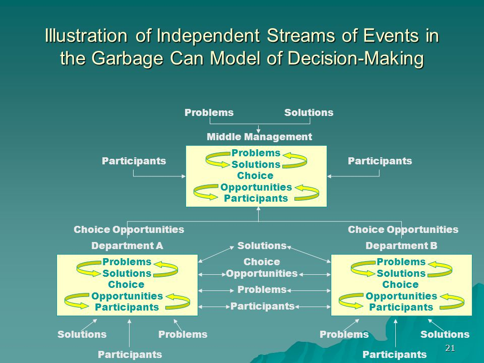 21 Illustration of Independent Streams of Events in the Garbage Can Model of Decision-Making Problems Solutions Choice Opportunities Participants Problems Solutions Choice Opportunities Participants Problems Solutions Choice Opportunities Participants Choice Opportunities Participants Middle Management ProblemsSolutions Participants Problems Solutions Choice Opportunities Problems Participants Solutions Department ADepartment B