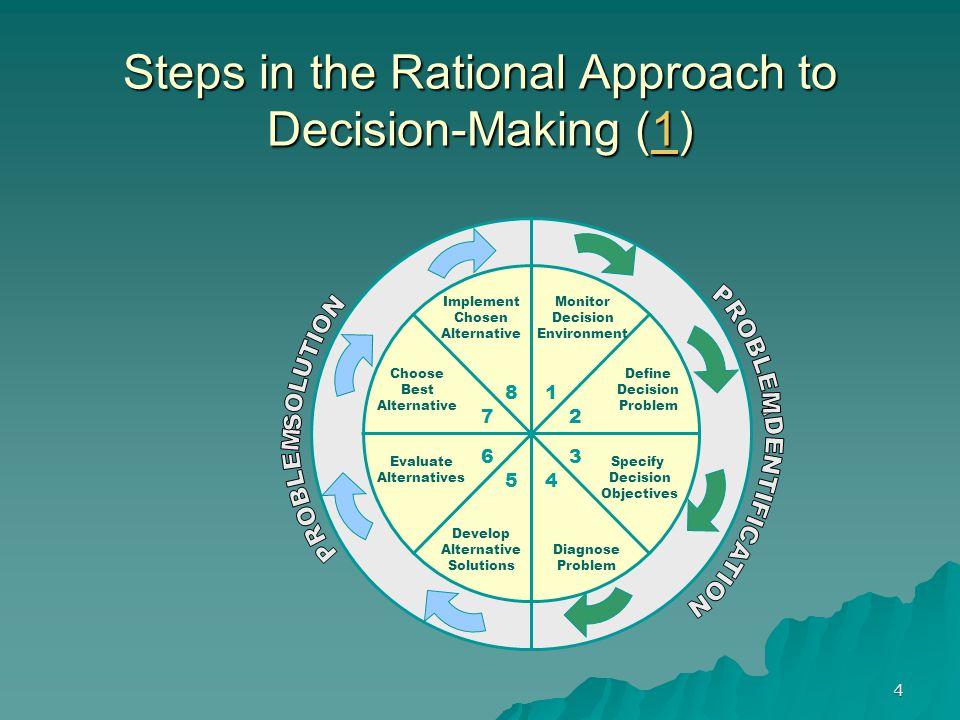 4 Steps in the Rational Approach to Decision-Making (1) 1 Monitor Decision Environment Implement Chosen Alternative Define Decision Problem Specify Decision Objectives Diagnose Problem Develop Alternative Solutions Evaluate Alternatives Choose Best Alternative 1 2 3 45 6 7 8