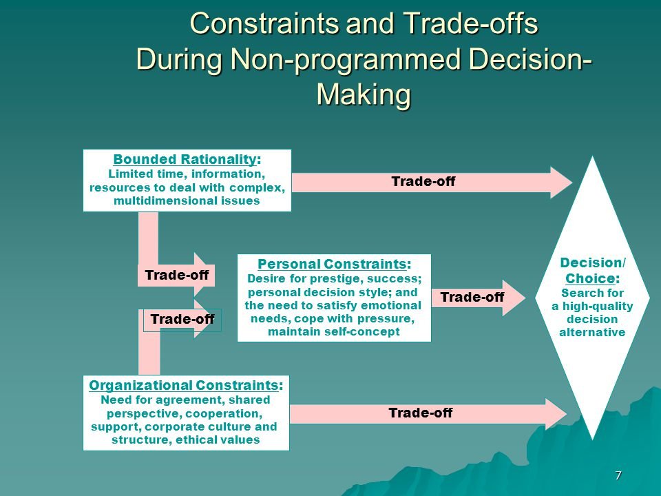 7 Trade-off Constraints and Trade-offs During Non-programmed Decision- Making Personal Constraints: Desire for prestige, success; personal decision style; and the need to satisfy emotional needs, cope with pressure, maintain self-concept Organizational Constraints: Need for agreement, shared perspective, cooperation, support, corporate culture and structure, ethical values Bounded Rationality: Limited time, information, resources to deal with complex, multidimensional issues Decision/ Choice: Search for a high-quality decision alternative Trade-off