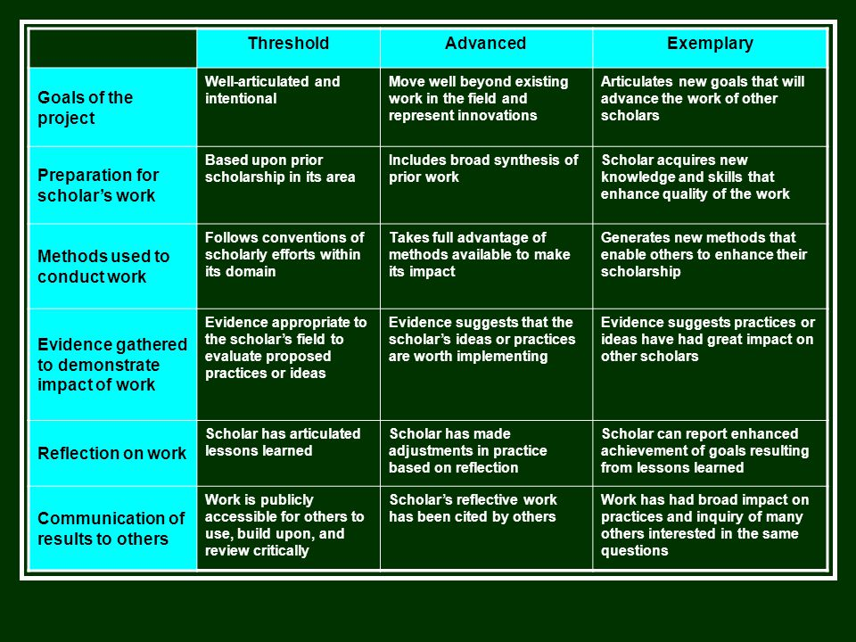 ThresholdAdvancedExemplary Goals of the project Well-articulated and intentional Move well beyond existing work in the field and represent innovations Articulates new goals that will advance the work of other scholars Preparation for scholar's work Based upon prior scholarship in its area Includes broad synthesis of prior work Scholar acquires new knowledge and skills that enhance quality of the work Methods used to conduct work Follows conventions of scholarly efforts within its domain Takes full advantage of methods available to make its impact Generates new methods that enable others to enhance their scholarship Evidence gathered to demonstrate impact of work Evidence appropriate to the scholar's field to evaluate proposed practices or ideas Evidence suggests that the scholar's ideas or practices are worth implementing Evidence suggests practices or ideas have had great impact on other scholars Reflection on work Scholar has articulated lessons learned Scholar has made adjustments in practice based on reflection Scholar can report enhanced achievement of goals resulting from lessons learned Communication of results to others Work is publicly accessible for others to use, build upon, and review critically Scholar's reflective work has been cited by others Work has had broad impact on practices and inquiry of many others interested in the same questions