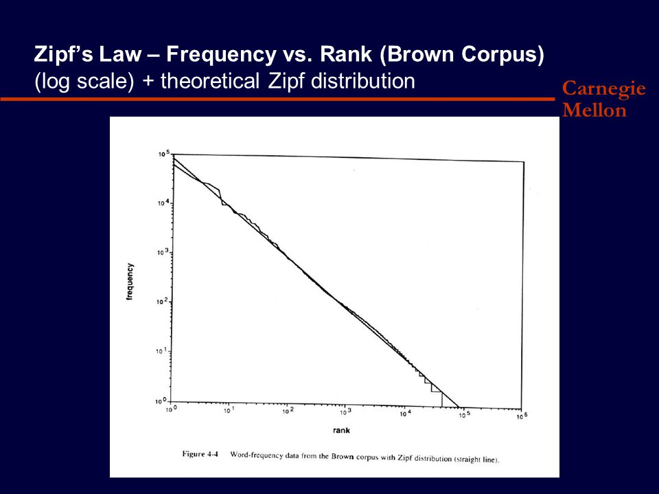 Carnegie Mellon Zipf's Law – Frequency vs.