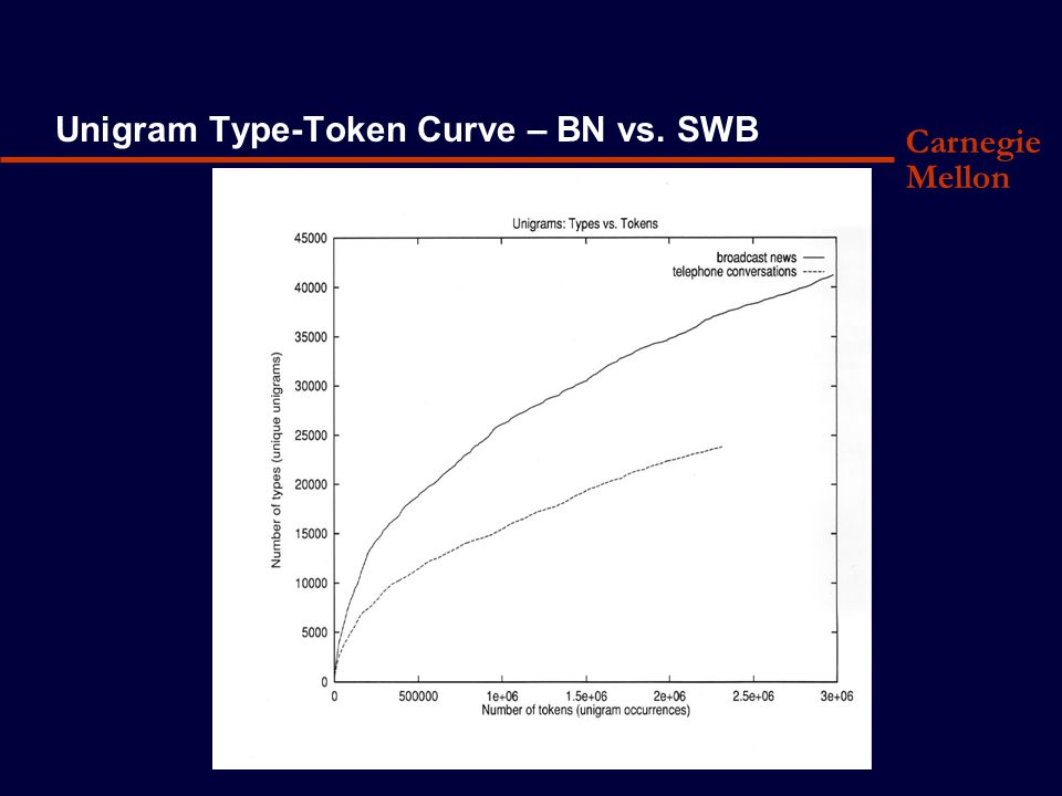 Carnegie Mellon Unigram Type-Token Curve – BN vs. SWB